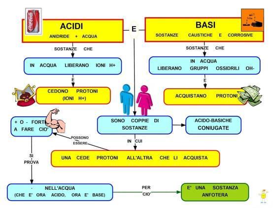 Dieta acido basica esempio