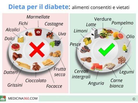 Dieta settimanale per abbassare i trigliceridi : Dieta per diabetici alimentazione cosa mangiare e cibi da
