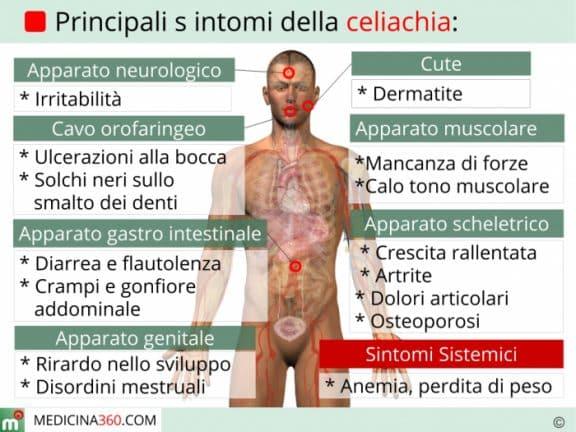 Celiachia diagnosi