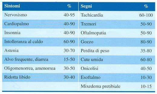 Ipertiroidismo sintomi