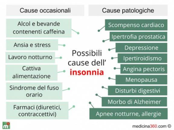 Insonnia cause
