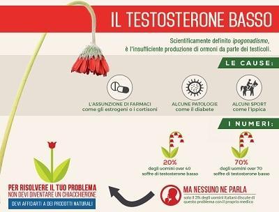 Come aumentare il testosterone basso