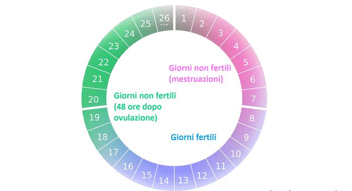 Calcolo periodo fertile