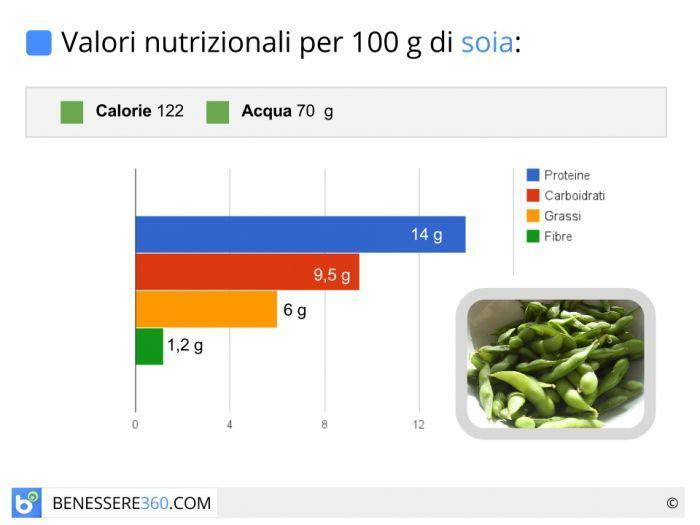 Soia Valori Nutrizionali